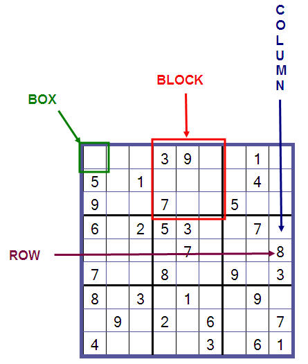 Sudoku rules example